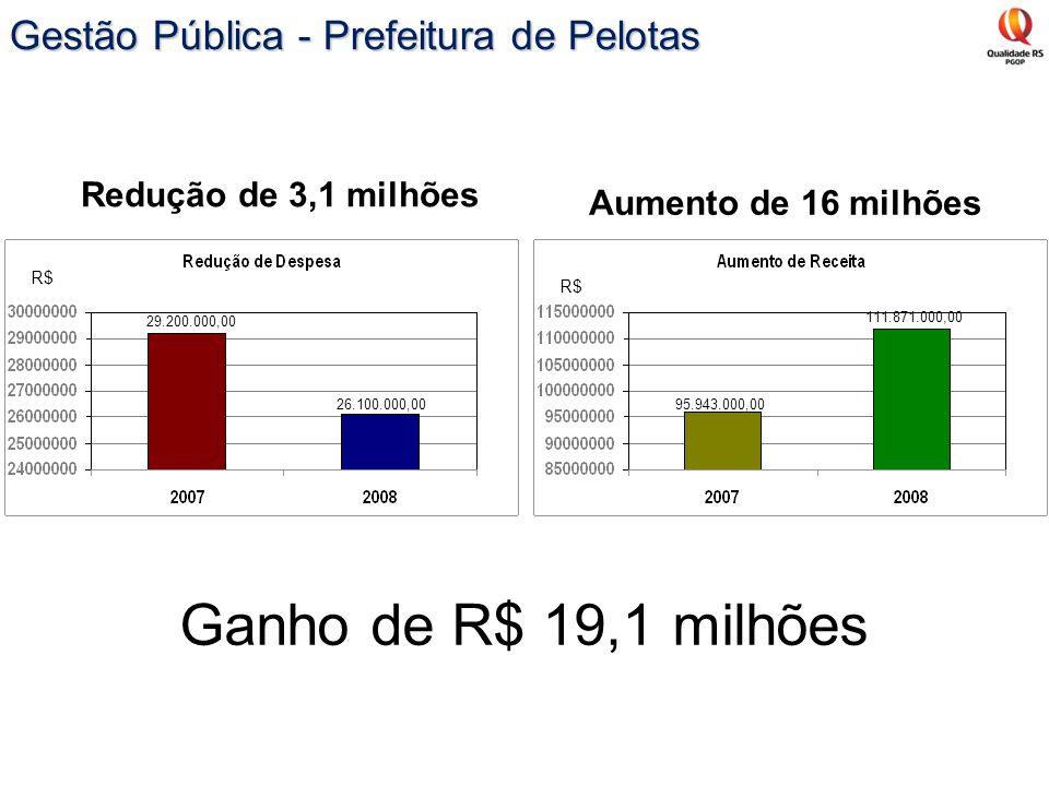 Aumento de 16 milhões Redução de 3,1 milhões Ganho de R$ 19,1 milhões 29.200.000,00 26.100.000,0095.943.000,00 111.871.000,00 R$ Gestão Pública - Pref