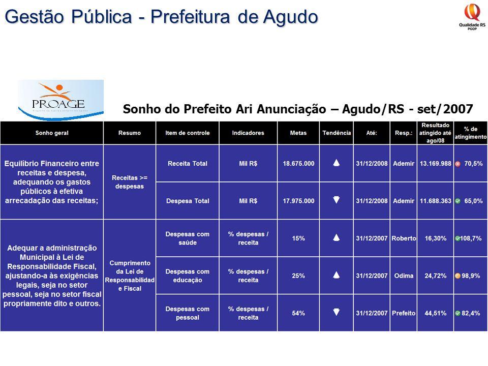 Sonho do Prefeito Ari Anunciação – Agudo/RS - set/2007 Gestão Pública - Prefeitura de Agudo