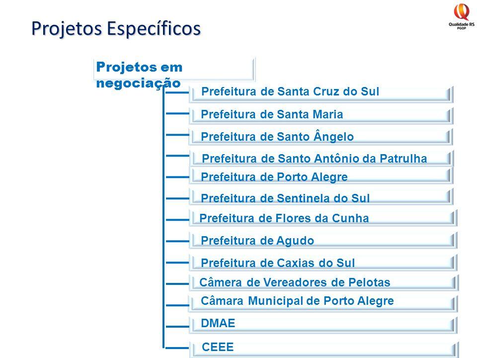 Prefeitura de Santa Cruz do Sul Prefeitura de Santa Maria Prefeitura de Santo Ângelo Prefeitura de Porto Alegre Prefeitura de Sentinela do Sul Prefeit