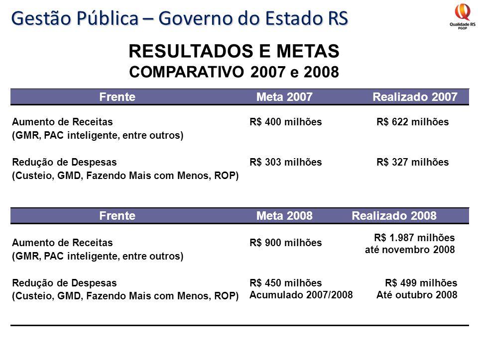Gestão Pública – Governo do Estado RS RESULTADOS E METAS COMPARATIVO 2007 e 2008 FrenteMeta 2007Realizado 2007 Aumento de ReceitasR$ 400 milhõesR$ 622