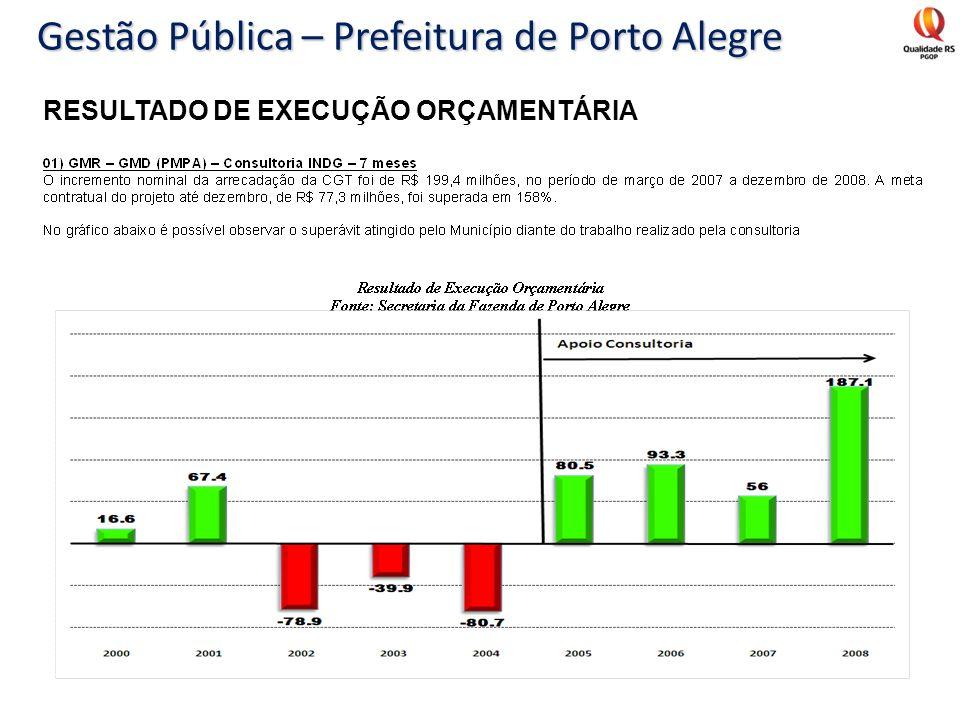 RESULTADO DE EXECUÇÃO ORÇAMENTÁRIA Gestão Pública – Prefeitura de Porto Alegre