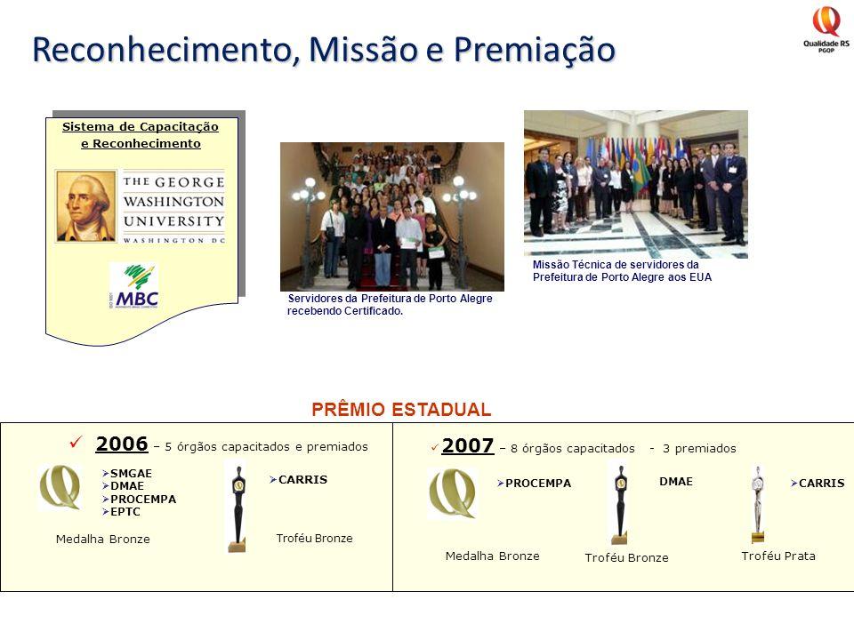 Reconhecimento, Missão e Premiação Sistema de Capacitação e Reconhecimento Missão Técnica de servidores da Prefeitura de Porto Alegre aos EUA Servidor