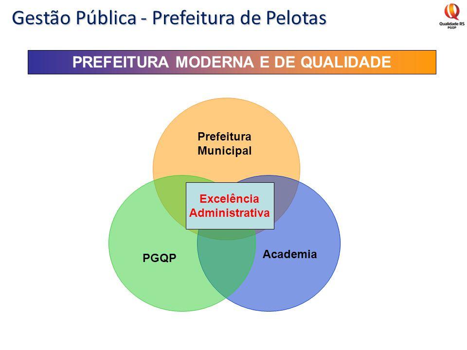 PREFEITURA MODERNA E DE QUALIDADE Prefeitura Municipal PGQP Academia Excelência Administrativa Gestão Pública - Prefeitura de Pelotas