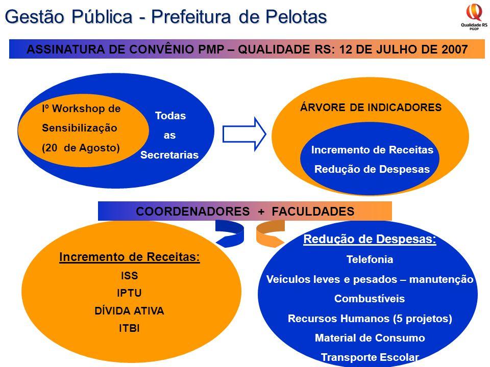 Iº Workshop de Sensibilização (20 de Agosto) Todas as Secretarias ÁRVORE DE INDICADORES Incremento de Receitas Redução de Despesas Incremento de Recei