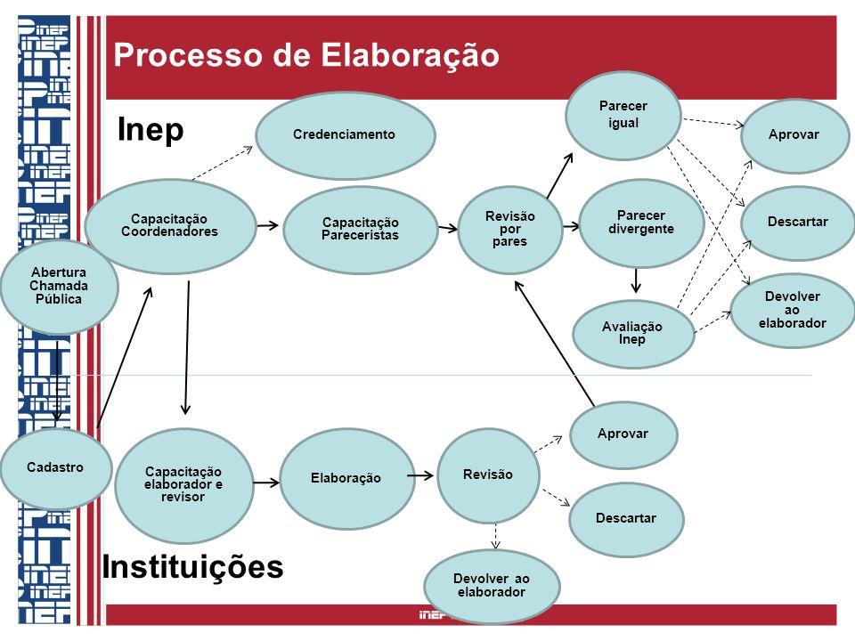 Processo de Elaboração Inep Abertura Chamada Pública Capacitação Coordenadores Elaboração Capacitação elaborador e revisor Cadastro Credenciamento Rev
