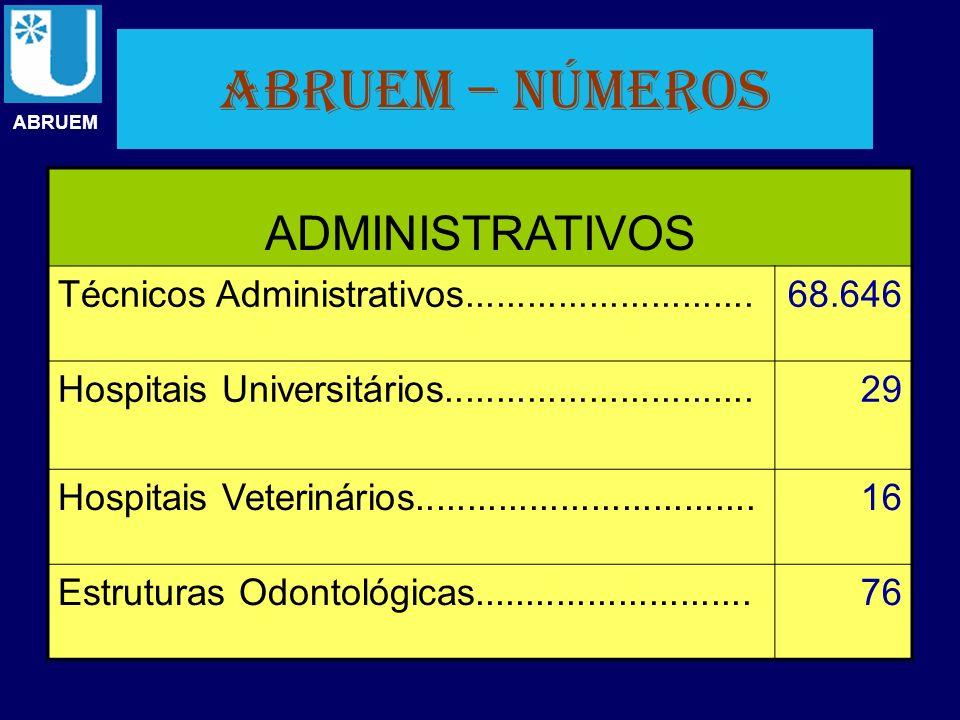 ABRUEM – números ABRUEM ADMINISTRATIVOS Técnicos Administrativos............................68.646 Hospitais Universitários...........................