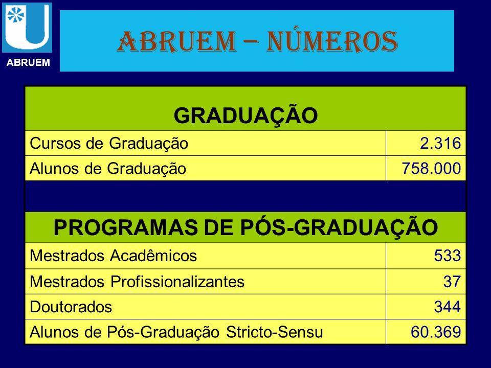 ABRUEM – números ABRUEM GRADUAÇÃO Cursos de Graduação2.316 Alunos de Graduação758.000 PROGRAMAS DE PÓS-GRADUAÇÃO Mestrados Acadêmicos533 Mestrados Pro