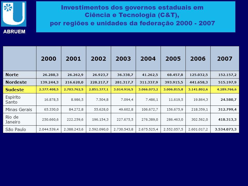 ABRUEM Investimentos dos governos estaduais em Ciência e Tecnologia (C&T), por regiões e unidades da federação 2000 - 2007 200020012002200320042005200