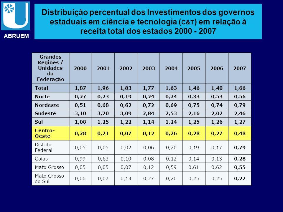 Distribuição percentual dos Investimentos dos governos estaduais em ciência e tecnologia ( C&T ) em relação à receita total dos estados 2000 - 2007 AB