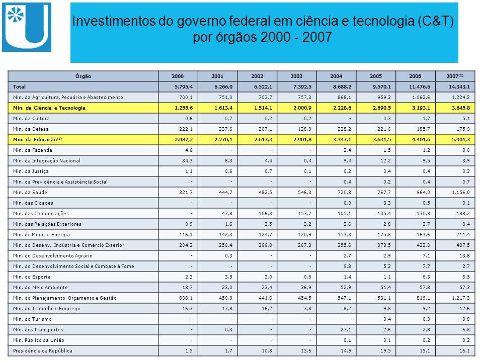 ABRUEM Fonte – Portal MCT Investimentos do governo federal em ciência e tecnologia (C&T) por órgãos 2000 - 2007 Órgão20002001200220032004200520062007