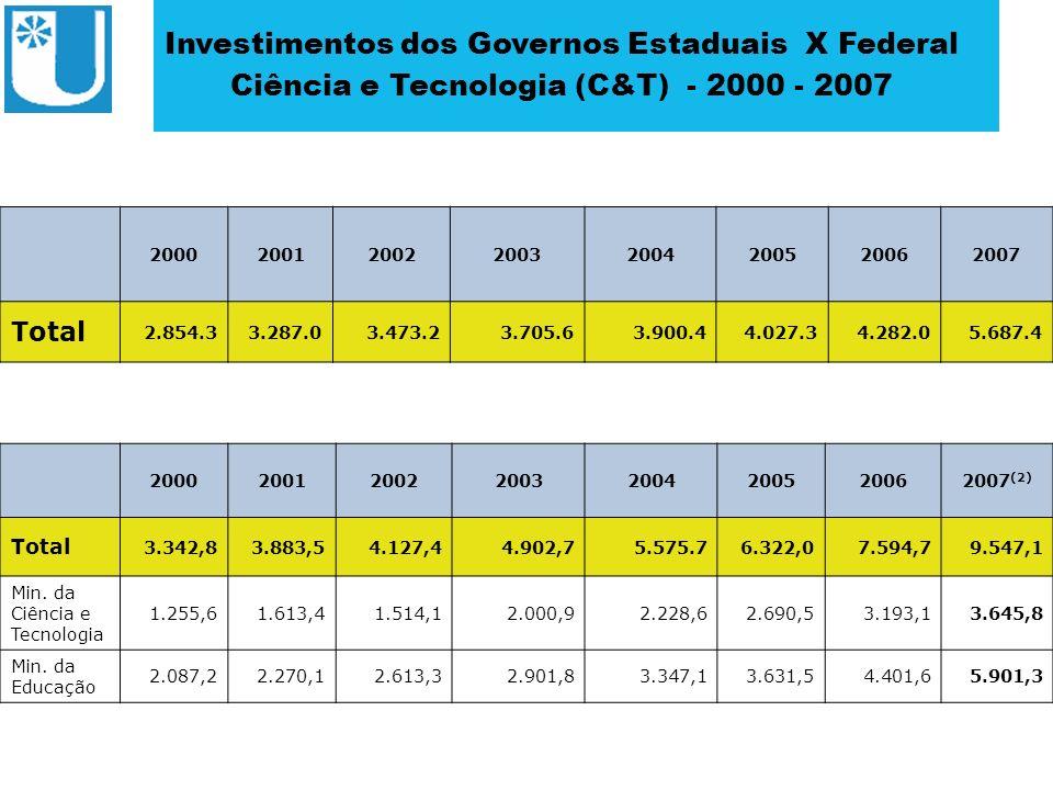 ABRUEM Investimentos dos Governos Estaduais X Federal Ciência e Tecnologia (C&T) - 2000 - 2007 20002001200220032004200520062007 Total 2.854.33.287.03.