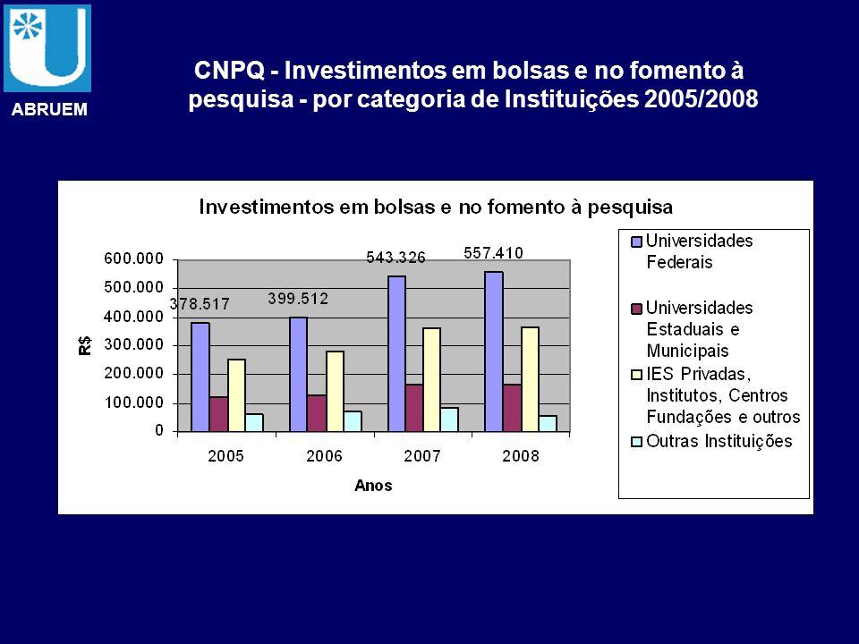 ABRUEM CNPQ - Investimentos em bolsas e no fomento à pesquisa - por categoria de Instituições 2005/2008