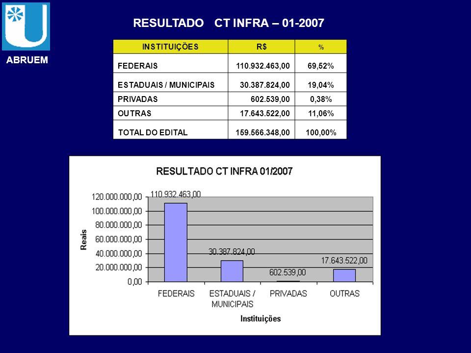 ABRUEM RESULTADO CT INFRA – 01-2007 INSTITUIÇÕESR$ % FEDERAIS110.932.463,0069,52% ESTADUAIS / MUNICIPAIS30.387.824,0019,04% PRIVADAS602.539,000,38% OU