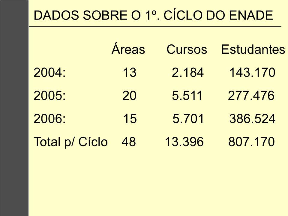 Áreas Cursos Estudantes 2004: 13 2.184 143.170 2005: 20 5.511 277.476 2006: 15 5.701 386.524 Total p/ Cíclo 48 13.396 807.170 DADOS SOBRE O 1º. CÍCLO