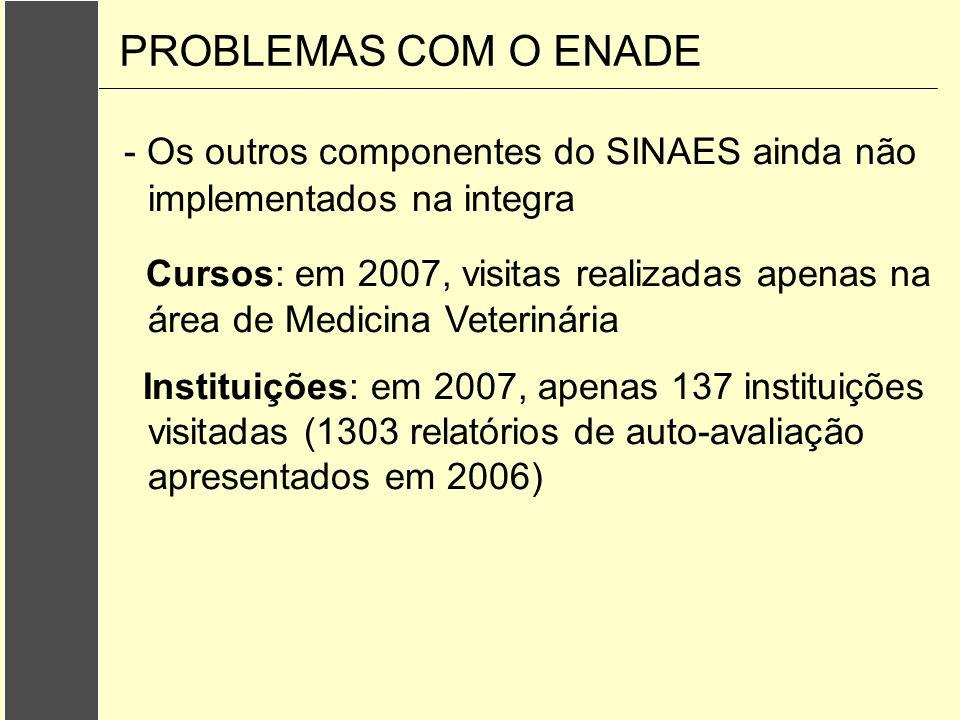 - Os outros componentes do SINAES ainda não implementados na integra Cursos: em 2007, visitas realizadas apenas na área de Medicina Veterinária Instit