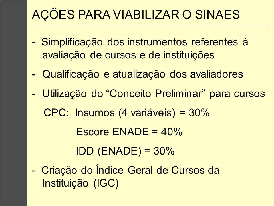 - Simplificação dos instrumentos referentes à avaliação de cursos e de instituições -Qualificação e atualização dos avaliadores -Utilização do Conceit