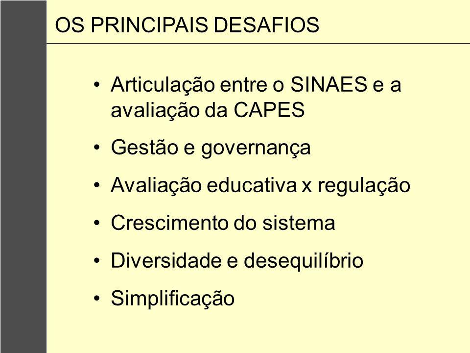 Articulação entre o SINAES e a avaliação da CAPES Gestão e governança Avaliação educativa x regulação Crescimento do sistema Diversidade e desequilíbr