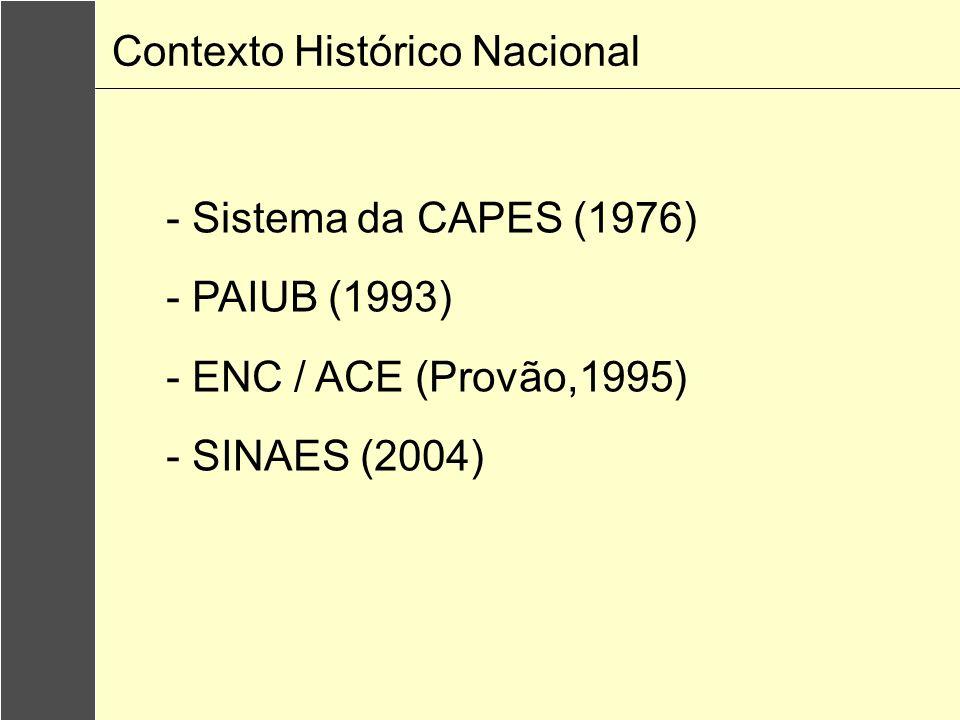 - Sistema da CAPES (1976) - PAIUB (1993) - ENC / ACE (Provão,1995) - SINAES (2004) Contexto Histórico Nacional