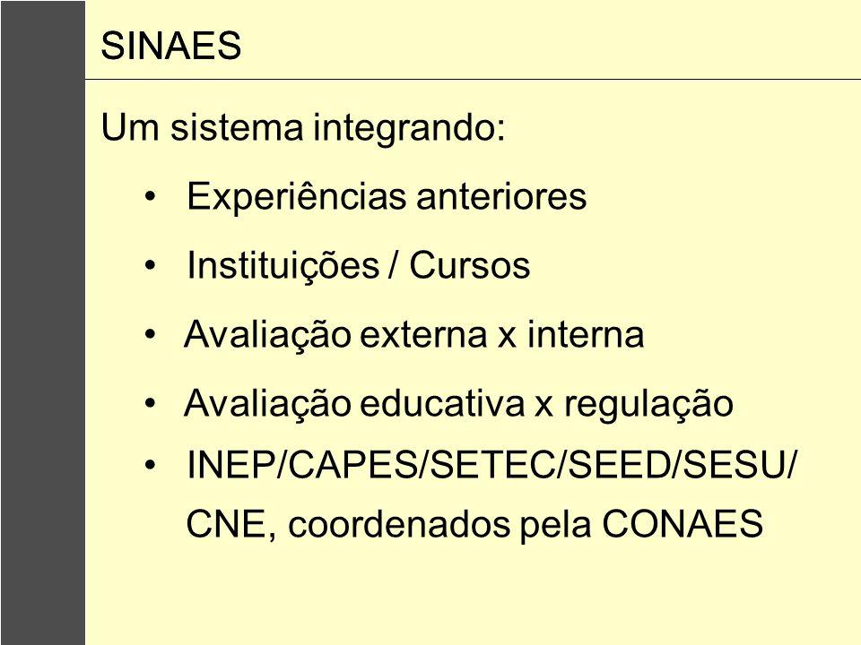 Um sistema integrando: Experiências anteriores Instituições / Cursos Avaliação externa x interna Avaliação educativa x regulação INEP/CAPES/SETEC/SEED