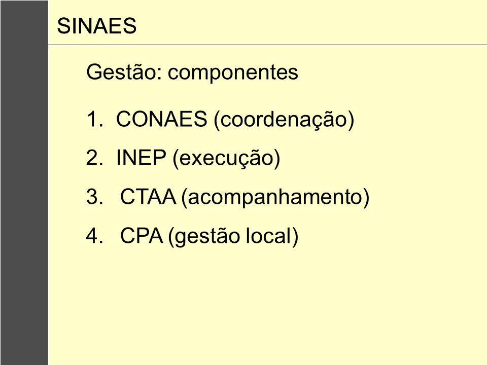 Gestão: componentes 1. CONAES (coordenação) 2. INEP (execução) 3.CTAA (acompanhamento) 4.CPA (gestão local) SINAES