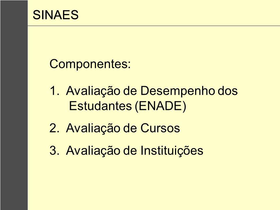 Componentes: 1. Avaliação de Desempenho dos Estudantes (ENADE) 2. Avaliação de Cursos 3. Avaliação de Instituições SINAES