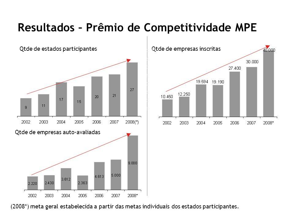 Resultados – Prêmio de Competitividade MPE (2008*) meta geral estabelecida a partir das metas individuais dos estados participantes. Qtde de empresas