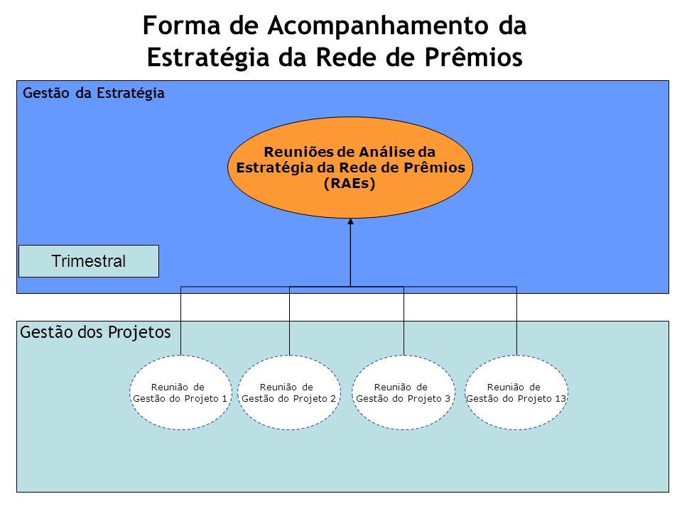 Gestão da Estratégia Forma de Acompanhamento da Estratégia da Rede de Prêmios Reunião de Gestão do Projeto 1 Reunião de Gestão do Projeto 2 Reunião de