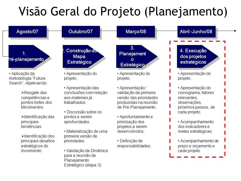 Visão Geral do Projeto (Planejamento) 1. Pré-planejamento 1. Pré-planejamento 2. Construção do Mapa Estratégico 2. Construção do Mapa Estratégico 3. P