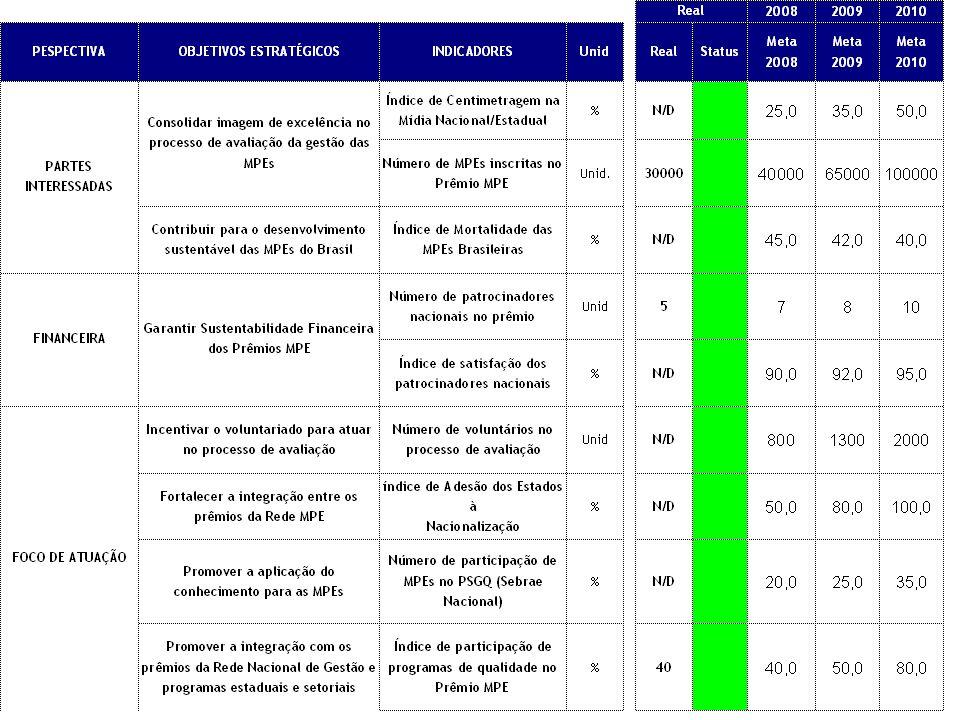 Prêmio de Competitividade MPE – Planejamento 2008 Objetivo Estratégico: Nome do Projeto: Coordenador: 2008 - 2010 Escopo:Pessoas Envolvidas: Meta(s)/ resultado(s) esperado(s): Etapas do ProjetoPrazo Orçamento: Estratégia de funding: Modelo de ficha de detalhamento para cada projeto estratégico