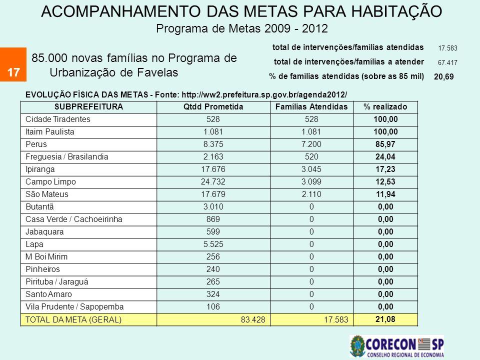 ACOMPANHAMENTO DAS METAS PARA HABITAÇÃO Programa de Metas 2009 - 2012 17 85.000 novas famílias no Programa de Urbanização de Favelas total de interven