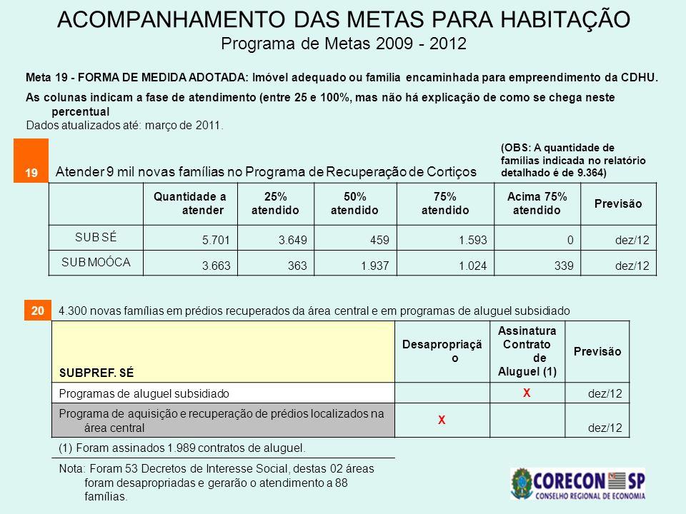 ACOMPANHAMENTO DAS METAS PARA HABITAÇÃO Programa de Metas 2009 - 2012 19 Atender 9 mil novas famílias no Programa de Recuperação de Cortiços (OBS: A q