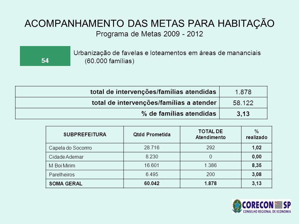 ACOMPANHAMENTO DAS METAS PARA HABITAÇÃO Programa de Metas 2009 - 2012 54 Urbanização de favelas e loteamentos em áreas de mananciais (60.000 famílias)