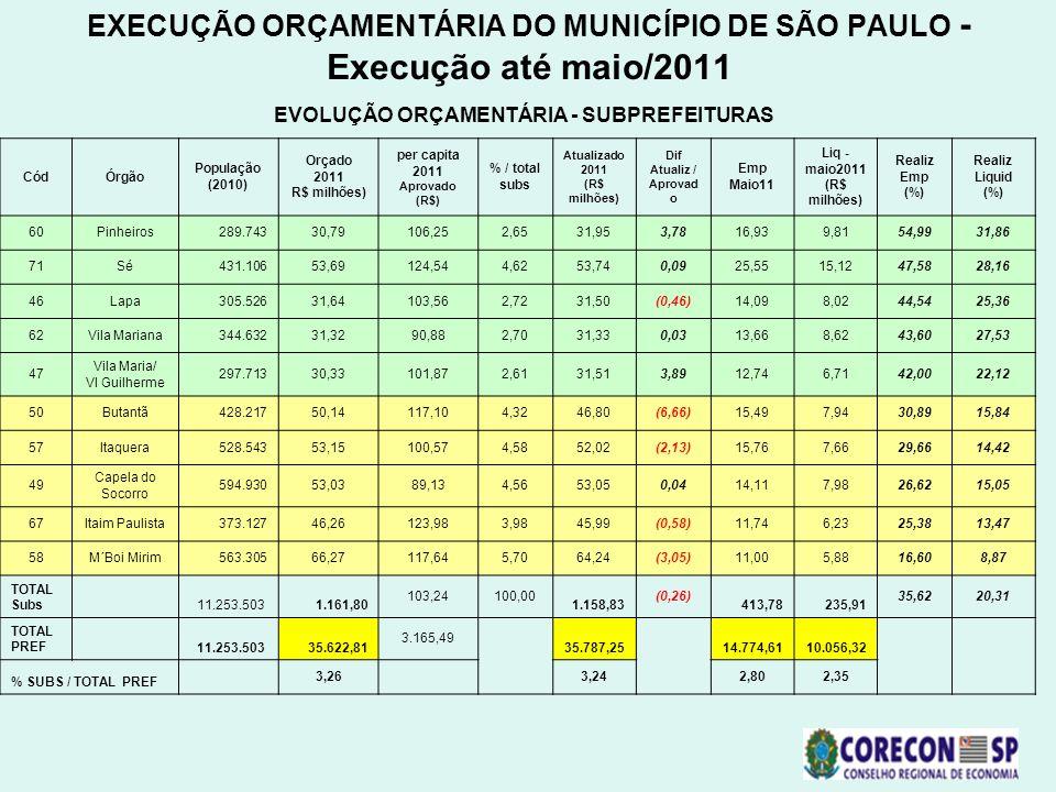 EXECUÇÃO ORÇAMENTÁRIA DO MUNICÍPIO DE SÃO PAULO - Execução até maio/2011 EVOLUÇÃO ORÇAMENTÁRIA - SUBPREFEITURAS CódÓrgão População (2010) Orçado 2011