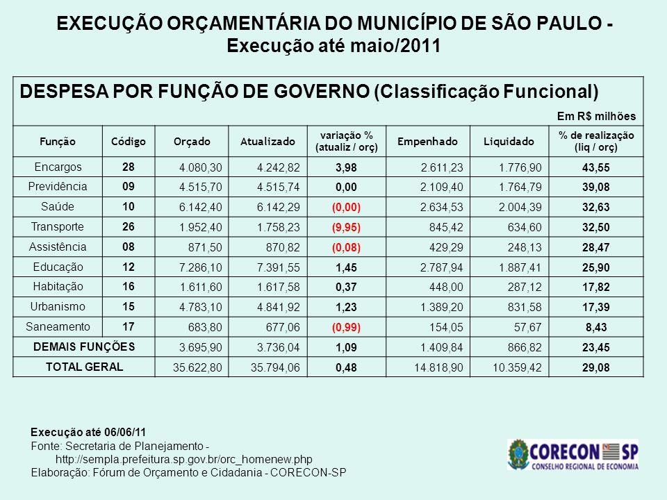 EXECUÇÃO ORÇAMENTÁRIA DO MUNICÍPIO DE SÃO PAULO - Execução até maio/2011 Execução até 06/06/11 Fonte: Secretaria de Planejamento - http://sempla.prefe