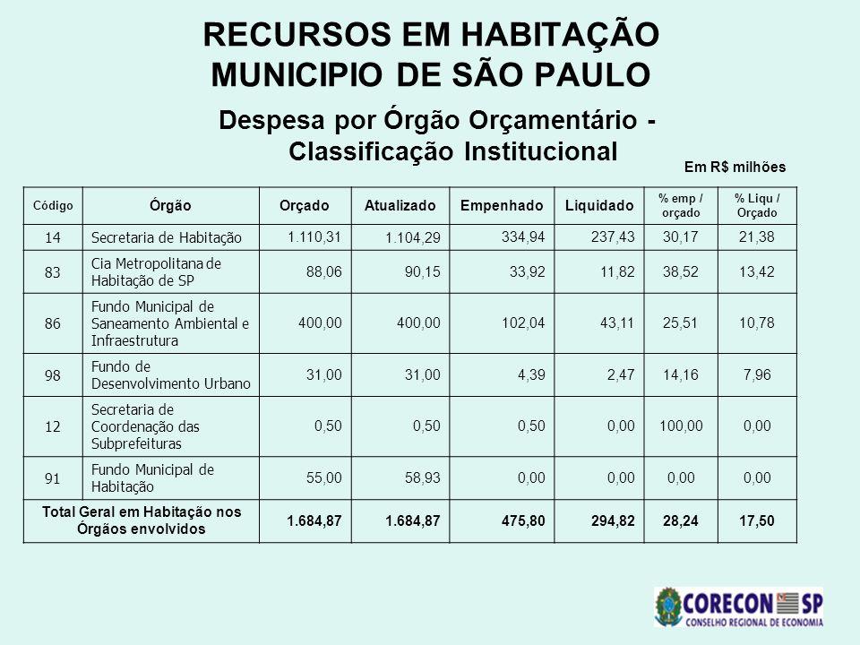 RECURSOS EM HABITAÇÃO MUNICIPIO DE SÃO PAULO Despesa por Órgão Orçamentário - Classificação Institucional Código ÓrgãoOrçadoAtualizadoEmpenhadoLiquida