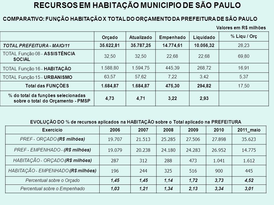 RECURSOS EM HABITAÇÃO MUNICIPIO DE SÃO PAULO COMPARATIVO: FUNÇÃO HABITAÇÃO X TOTAL DO ORÇAMENTO DA PREFEITURA DE SÃO PAULO Valores em R$ milhões Orçad