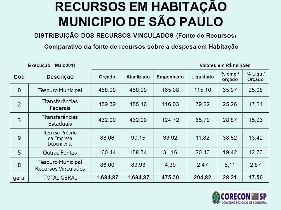 RECURSOS EM HABITAÇÃO MUNICIPIO DE SÃO PAULO DISTRIBUIÇÃO DOS RECURSOS VINCULADOS (Fonte de Recursos ) Comparativo da fonte de recursos sobre a despes