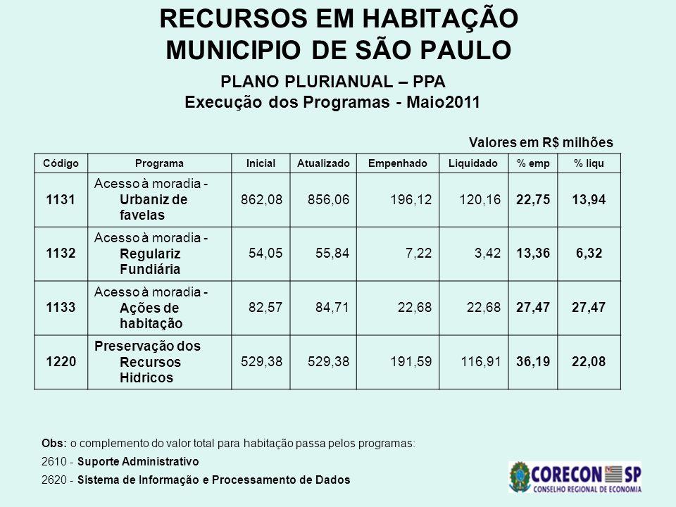 RECURSOS EM HABITAÇÃO MUNICIPIO DE SÃO PAULO PLANO PLURIANUAL – PPA Execução dos Programas - Maio2011 Obs: o complemento do valor total para habitação