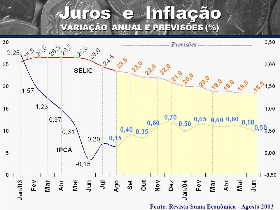 Juros e Inflação VARIAÇÃO ANUAL E PREVISÕES (%) Fonte: Revista Suma Econômica - Agosto 2003
