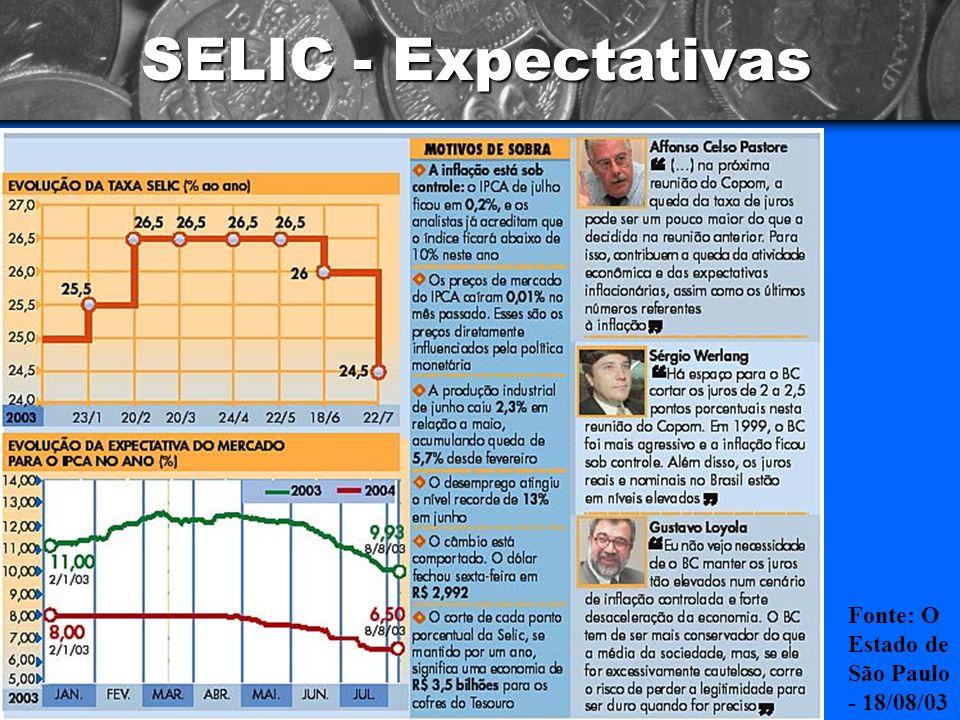 SELIC - Expectativas Fonte: O Estado de São Paulo - 18/08/03