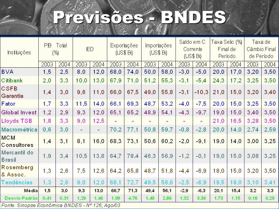 Previsões - BNDES