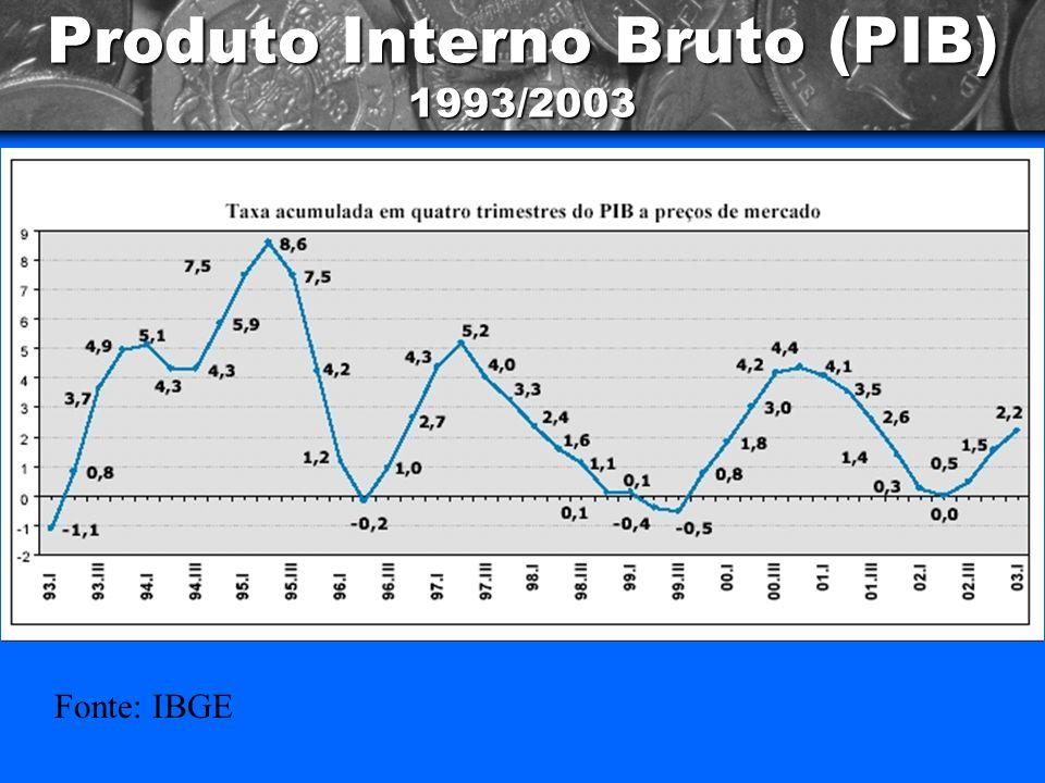 Inadimplência X Desemprego Fontes: Serasa, IBGE - em Folha de S.Paulo, 14/08/03 *Cheques devolvidos (2ª devolução) a cada 1000 cheques compensados.