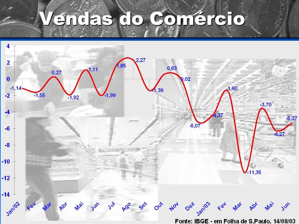 Indústria - Produção Perdas e Ganhos Fonte: Iedi - Instituto de Estudos para o Desenvolvimento Industrial (Folha de São Paulo - 11/08/2003)