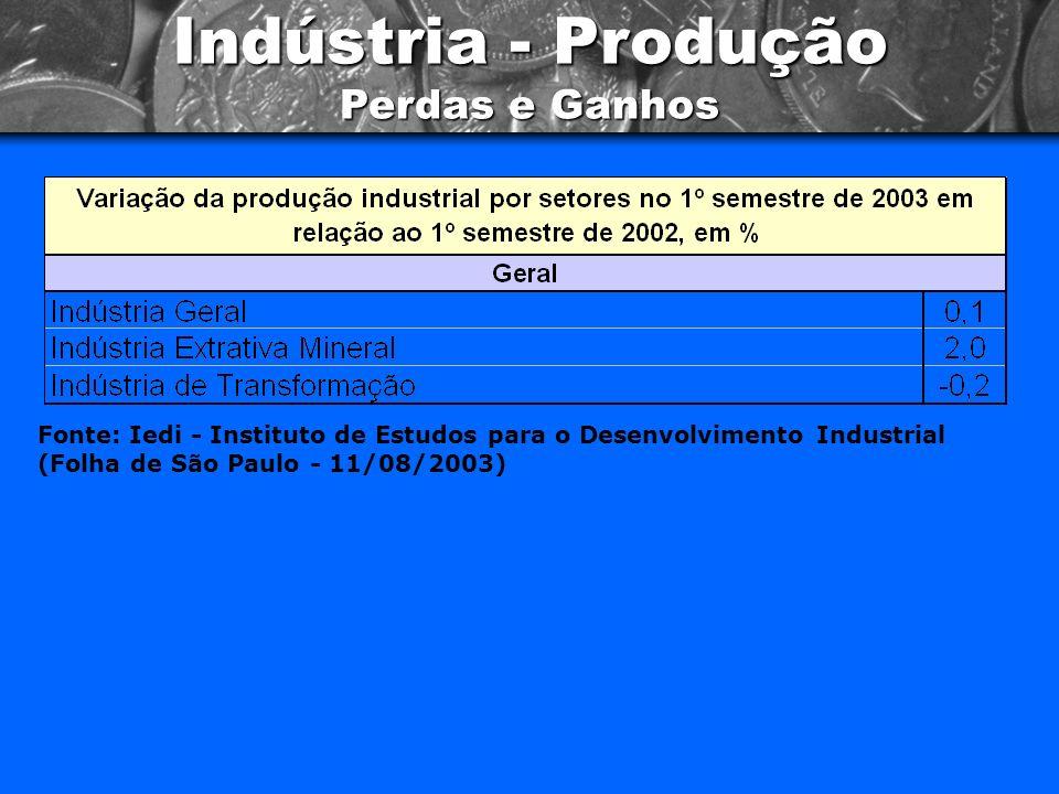 Indústria - Produção Regional