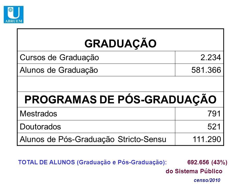 GRADUAÇÃO Cursos de Graduação2.234 Alunos de Graduação581.366 PROGRAMAS DE PÓS-GRADUAÇÃO Mestrados791 Doutorados521 Alunos de Pós-Graduação Stricto-Se