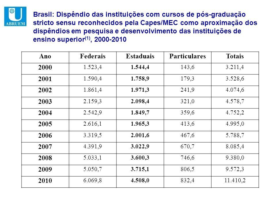 Brasil: Dispêndio das instituições com cursos de pós-graduação stricto sensu reconhecidos pela Capes/MEC como aproximação dos dispêndios em pesquisa e