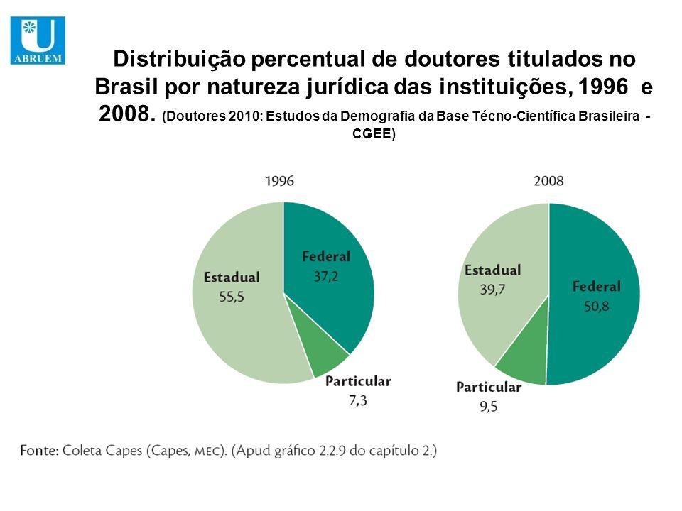 Distribuição percentual de doutores titulados no Brasil por natureza jurídica das instituições, 1996 e 2008. (Doutores 2010: Estudos da Demografia da