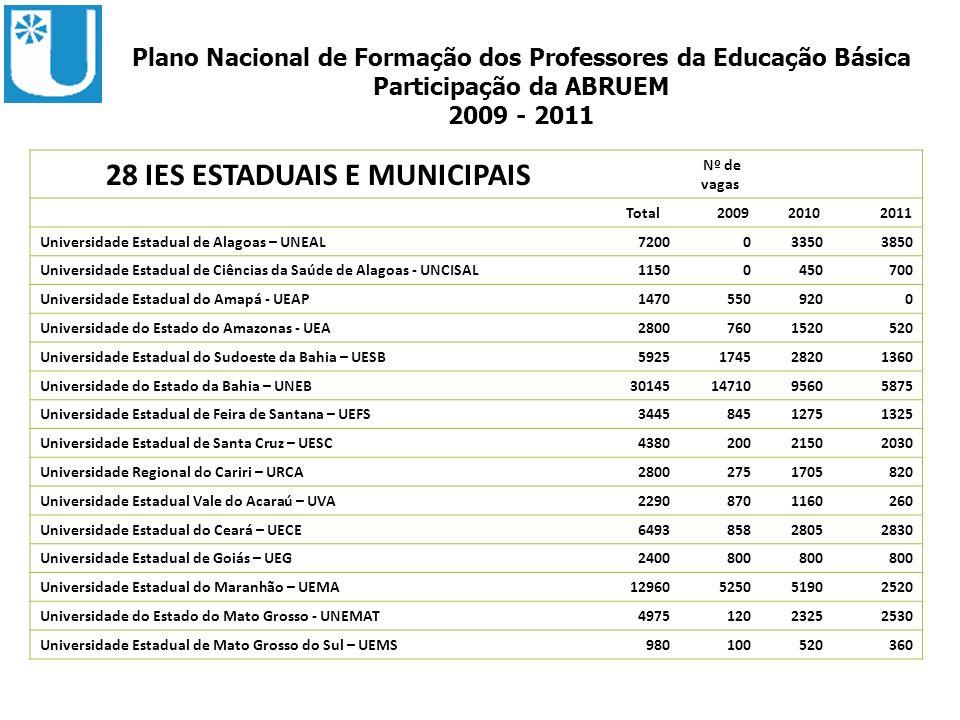 ABRUEM Plano Nacional de Formação dos Professores da Educação Básica Participação da ABRUEM 2009 - 2011 28 IES ESTADUAIS E MUNICIPAIS Nº de vagas Tota