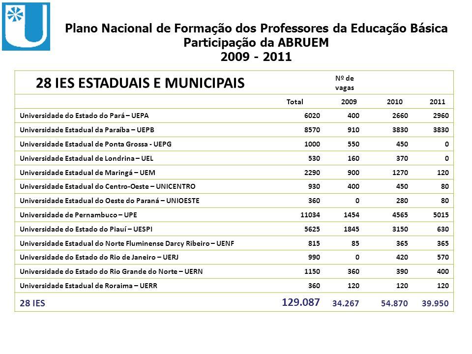ABRUEM 28 IES ESTADUAIS E MUNICIPAIS Nº de vagas Total 2009 2010 2011 Universidade do Estado do Pará – UEPA602040026602960 Universidade Estadual da Pa