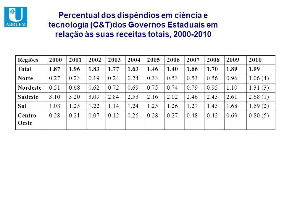 Percentual dos dispêndios em ciência e tecnologia (C&T)dos Governos Estaduais em relação às suas receitas totais, 2000-2010 Regiões2000200120022003200